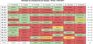 resultats-p1-2016-17